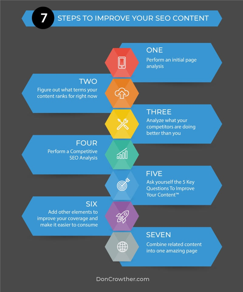 SEO Content Strategy: 7 steps to improve your content