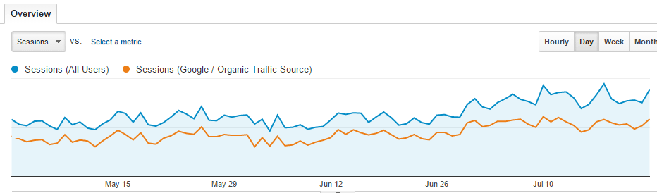 Analyzing the effect of Google Algorithm changes with Google Analytics