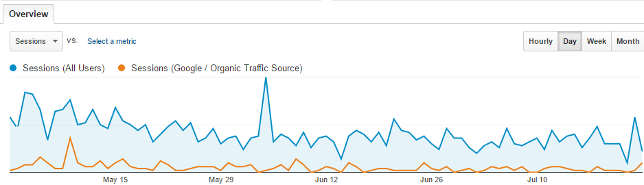 How to analyze traffic in Google Analytics