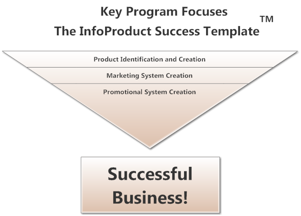 Key Program Focuses