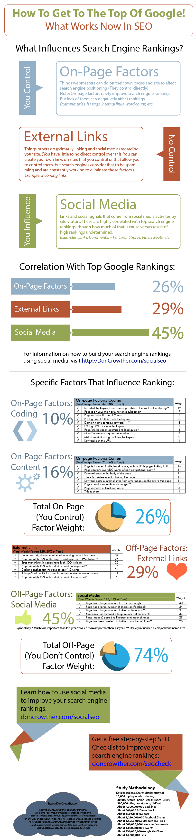 How To Get To The Top Of The Google Rankings – SEO Infographic - An Infographic from DonCrowther.com