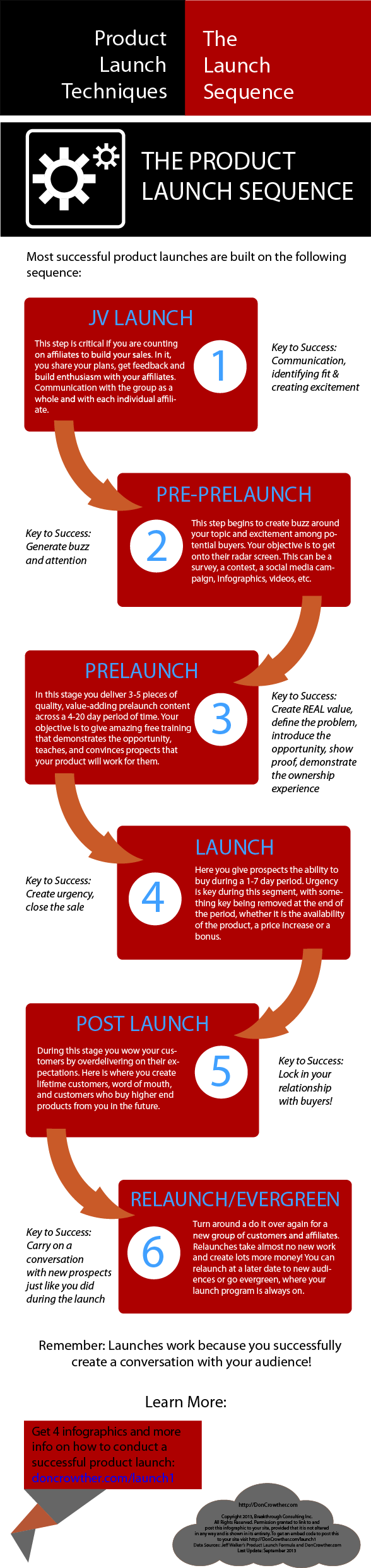 Infographic - The Product Launch Sequence