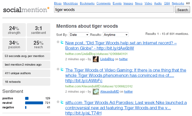 social media mentions Tiger Woods