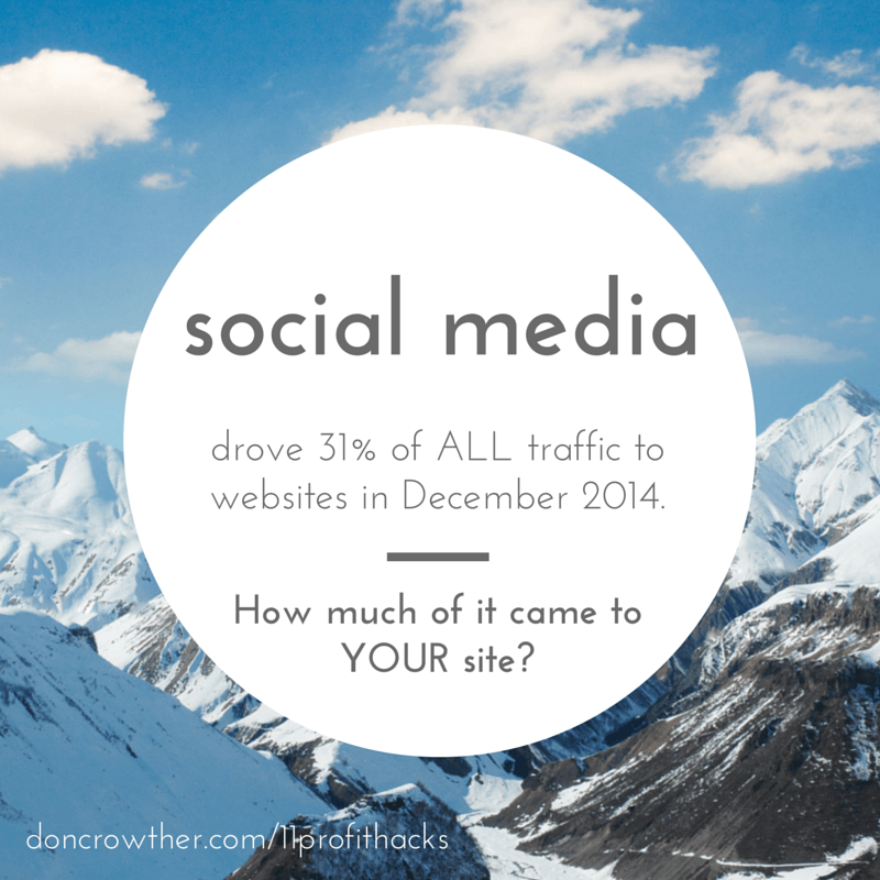 social media drove 31 percent of all website traffic https://doncrowther.com/featured/11-killer-profit-hacks
